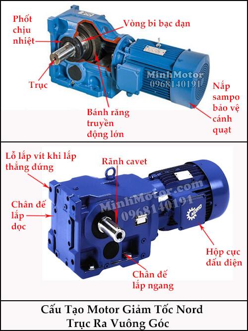 Cấu tạo motor giảm tốc Nord trục ra vuông góc