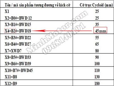 bảng đường kính trục ra để chọn hộp số cyclo