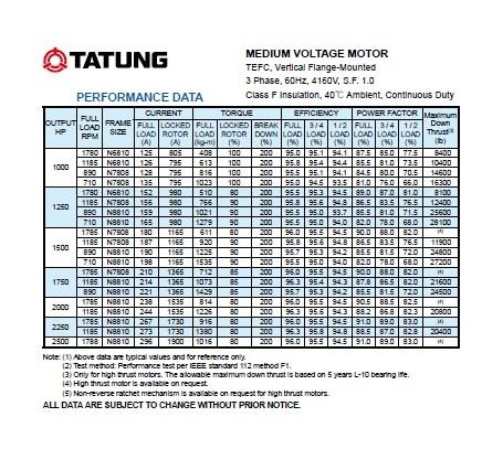 cataloge-motor-tatung-3-pha-trung-the