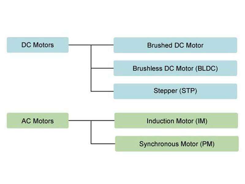 Các động cơ điện có tên gọi khác nhau tùy theo loại công suất
