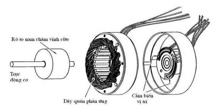 Cấu tạo động cơ không chổi than thông dụng hiện nay