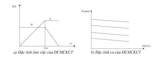 Đặc tính làm việc và đặc tính cơ của động cơ không chổi than