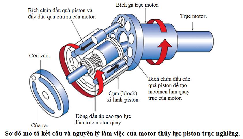Motor thủy lực kiểu piston
