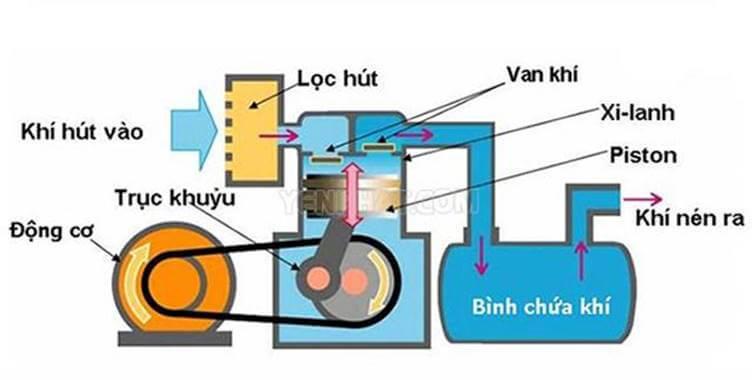 Nguyên lý hoạt động của máy nén khí piston