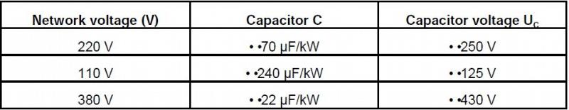 Bảng tham khảo các giá trị điện dung của tụ điện