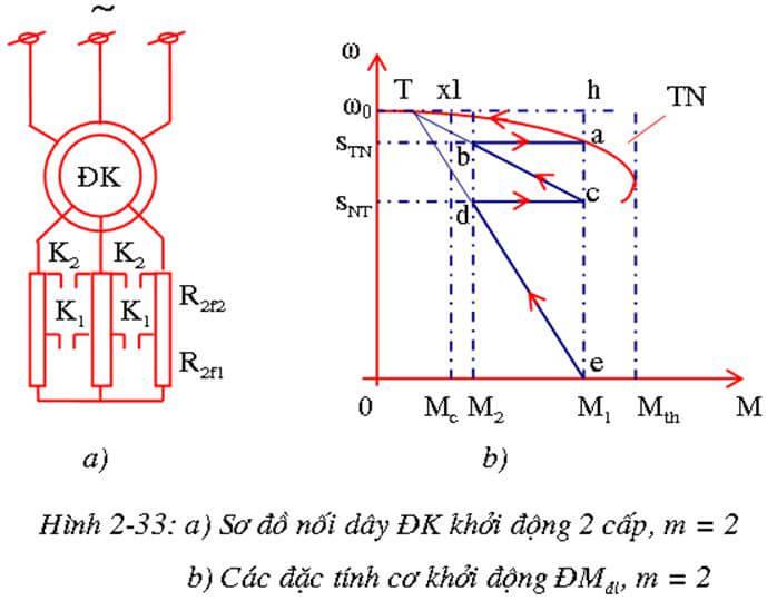 Sơ đồ đặc tính khởi động của động cơ KĐB (2 cấp khởi động m = 2)