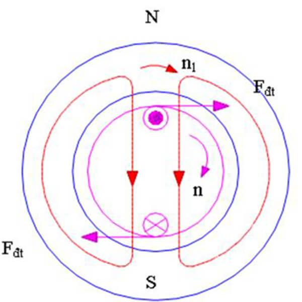 Sơ đồ thể hiện nguyên lý làm việc của động cơ điện không đồng bộ