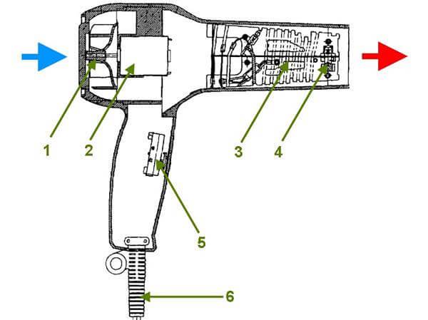 Sơ đồ cấu tạo của máy sấy tóc