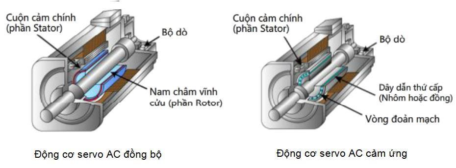 Sơ đồ cấu tạo của một số động cơ xoay chiều AC