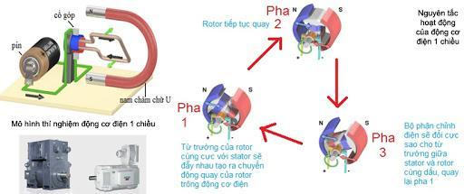 Sơ đồ cấu tạo, nguyên lý hoạt động của động cơ 1 chiều DC
