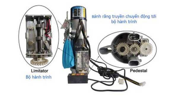 Cấu tạo các bộ phận của motor cửa cuốn tương đối đơn giản