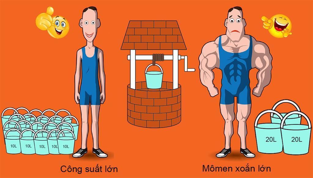 Công suất cực đại và mô men cực đại thường tỷ lệ nghịch với nhau