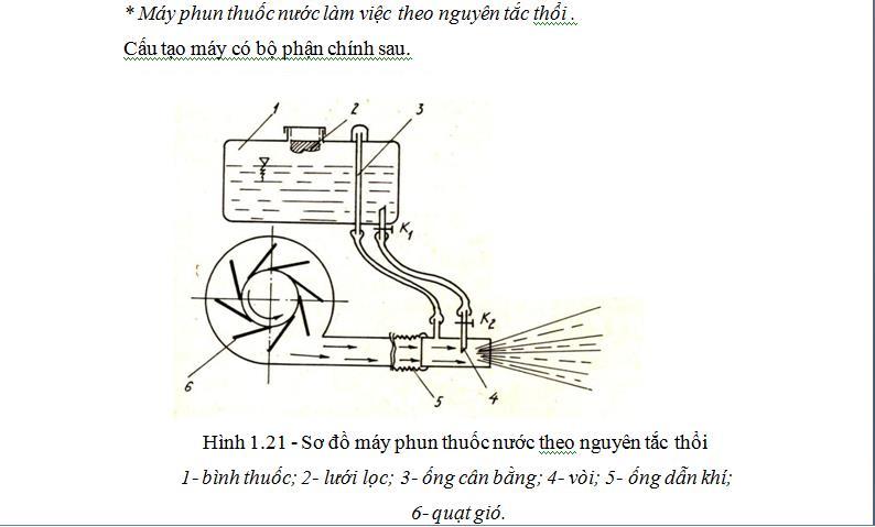 Cấu tạo của chiếc bình phun thuốc trừ sâu bằng điện