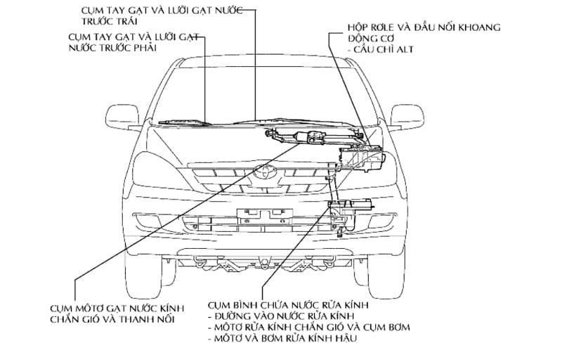 Cụ thể các bộ phận motor gạt nước cho ô tô