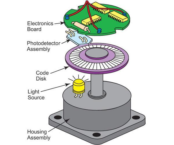 Động cơ giảm tốc encoder