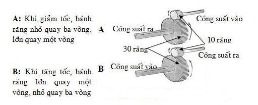 Nguyên lý hoạt động của hộp giảm tốc