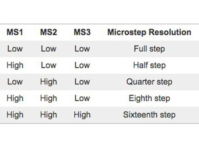 Bảng thông số điều khiển động cơ bước Arduino