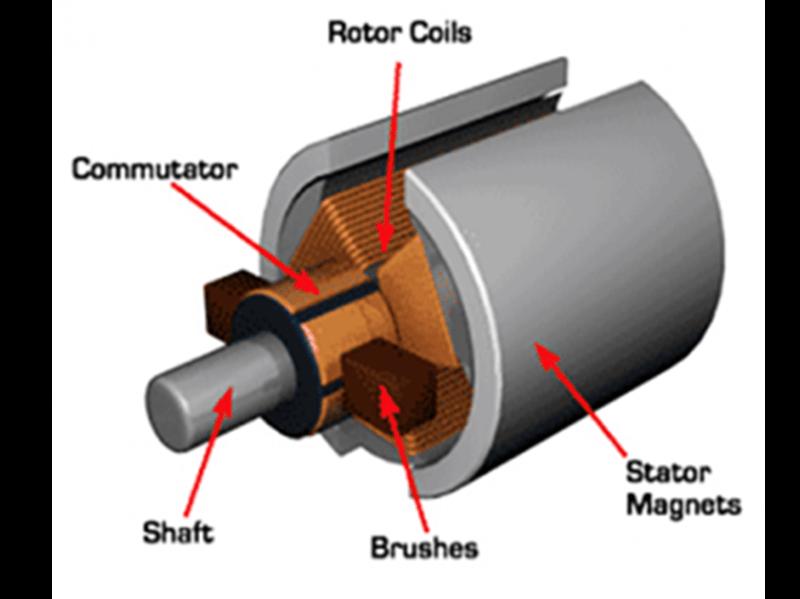 Cấu tạo của động cơ điện 1 chiều DC
