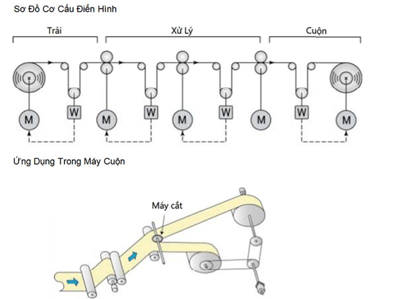 Sơ đồ cấu tạo động cơ servo