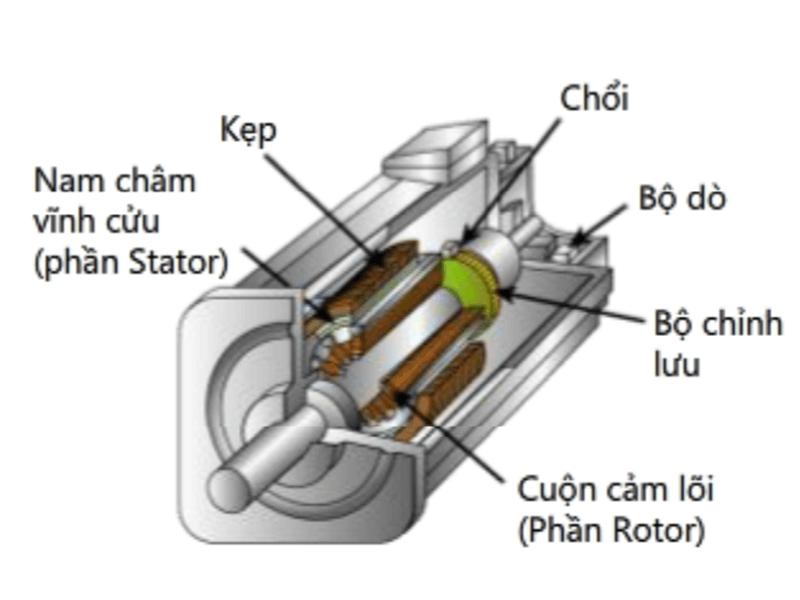 Động cơ servo motor chính là cảm biến phản hồi chính xác về vị trí