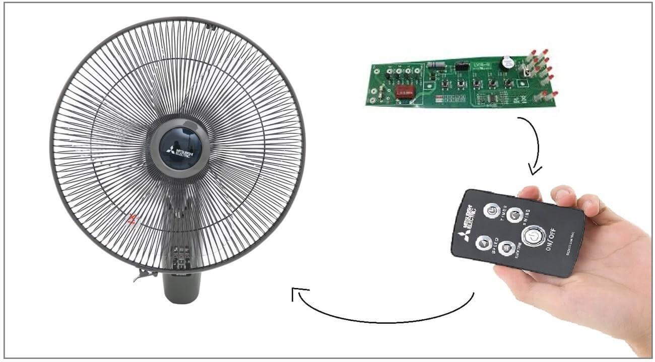 Sử dụng chiếc tuốc năng của chiếc quạt cũ là có thể chế motor giảm tốc
