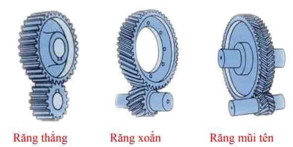 Các loại bánh răng ở trong hộp giảm tốc 2 cấp bánh răng trụ răng nghiêng