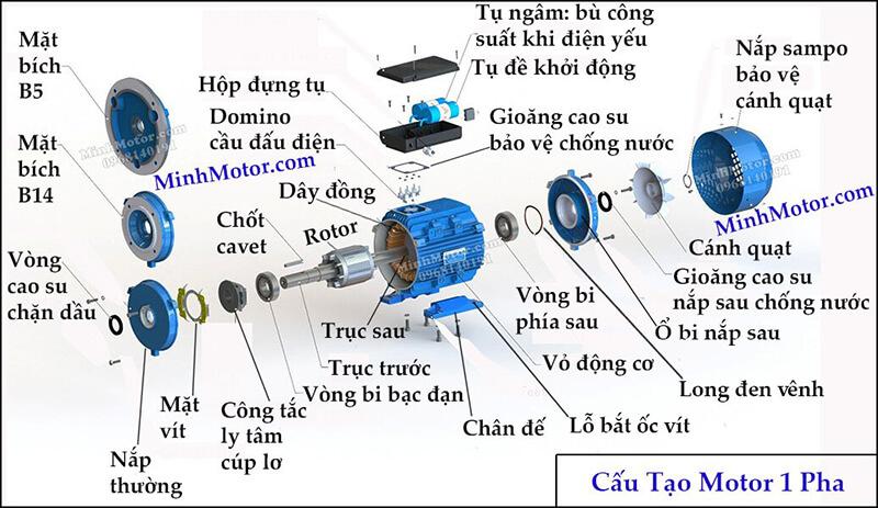 Cấu tạo motor IE3 1 pha