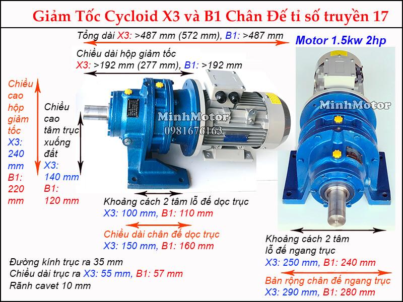 Thông số motor giảm tốc cycloid 2HP 1.5kw tỉ số truyền 17