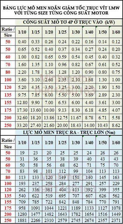 Bảng lực mô men xoắn giảm tốc trục vít LWM